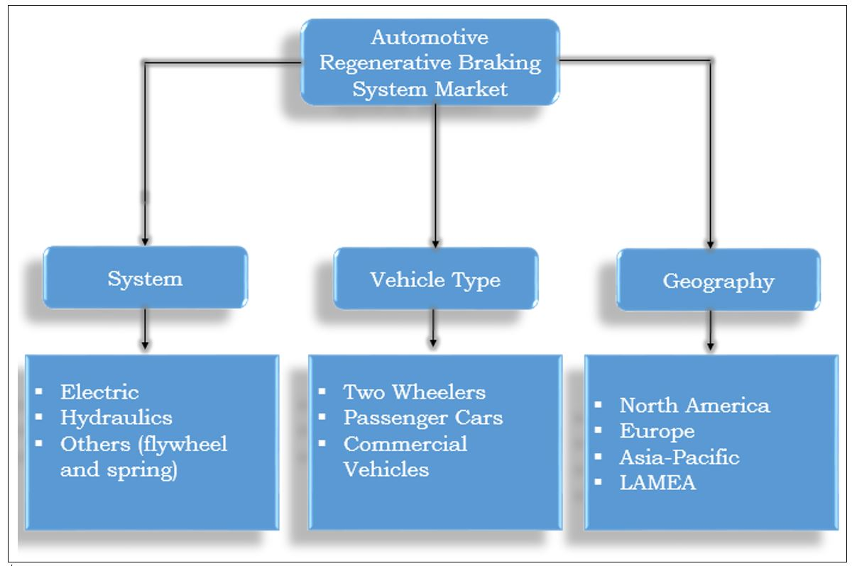 Automotive Regenerative Braking System Market Size Share Figure 16 Hydraulic Brake Schematic Diagram Segmentation