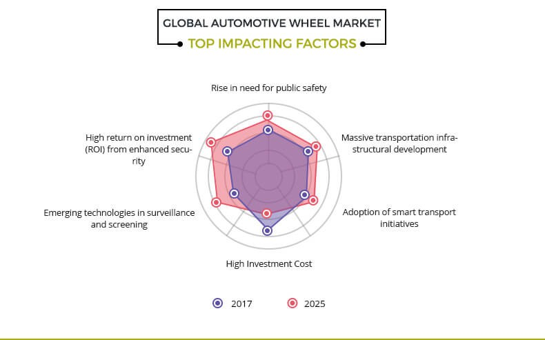 automotive wheel market top impacting factors