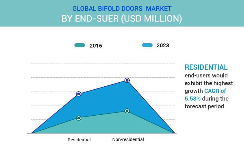 bifold doors market by end user