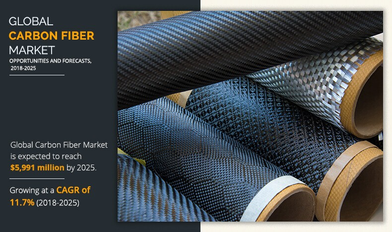 Carbon Fiber Market Size and Share | Industry Forecast By