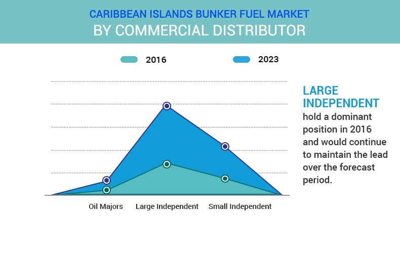 Caribbean Islands Bunker Fuel Market by commercial distributor