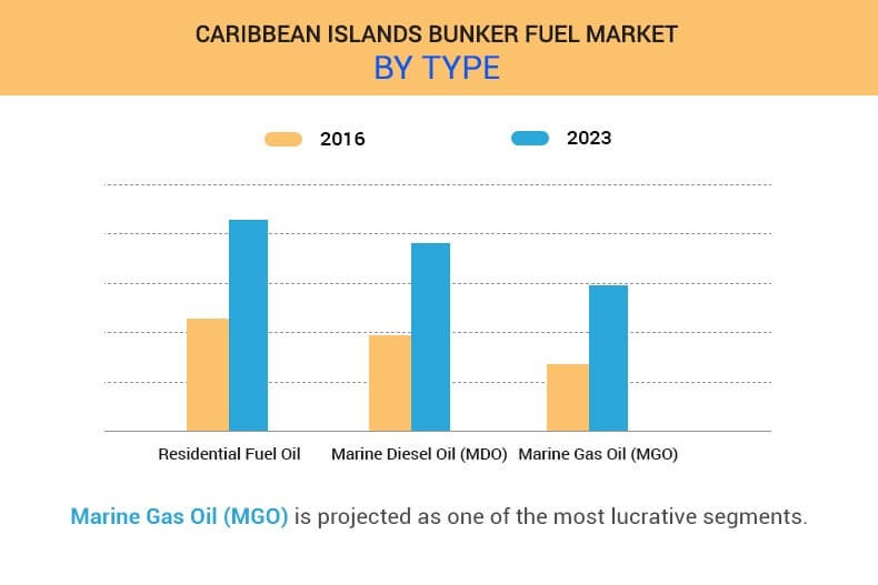 Caribbean Islands Bunker Fuel Market by type