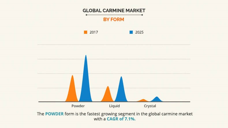 Global Carmine Market by Form