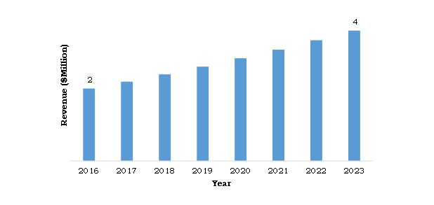 South Africa: CBCT Systems Market, 2016-2023 ($Million)