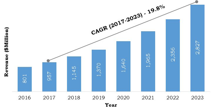 China Cancer/Tumor Profiling Market, 2016-2023 ($Million)