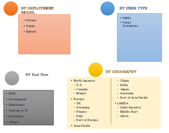 cloud based vdi market segmentation