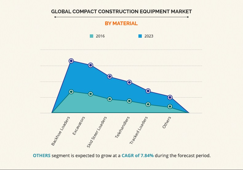 compact construction equipment market by material