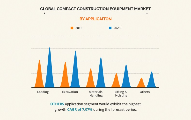 compact construction equipment market by application
