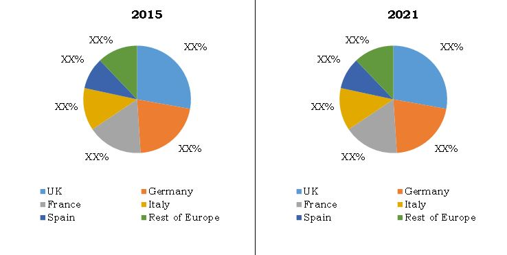 Comparative country market share analysis of europe sports nutrition market