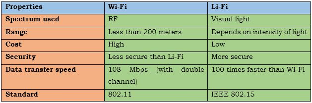 Comparison between properties of Wi-Fi and Li-Fi