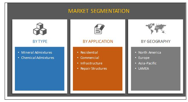 concrete admixtures construction chemical market segmentation