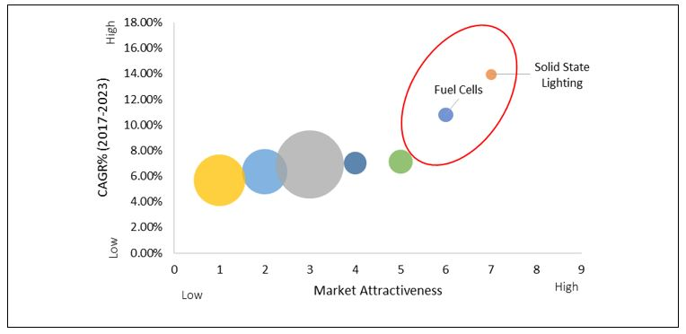 Conductive Coatings Market - Top Investment Pockets, by Application