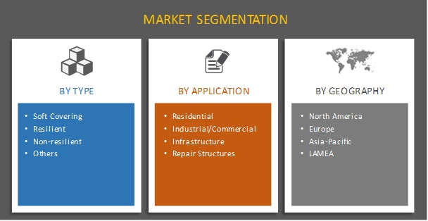 Construction Flooring Chemical Market Segmentation