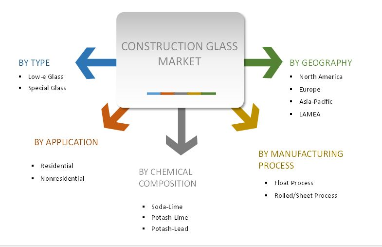 construction glass market key segmentation  by product type