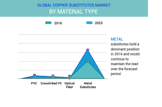 Copper & Copper Manufactured Products Market by material type