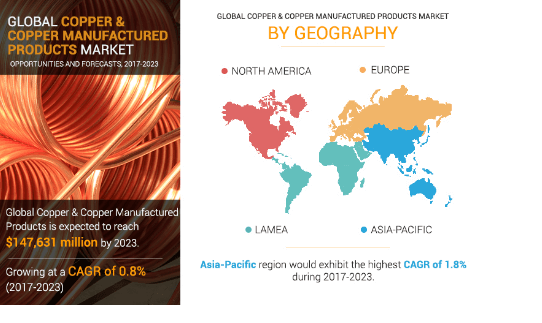 Copper & Copper Manufactured Products Market by geography