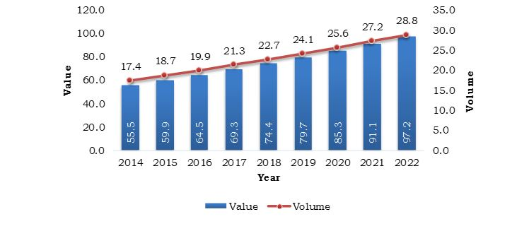 Denmark In Vitro Fertilization Market, Volume and Value, 2014-2022 (Thousand, $Million)