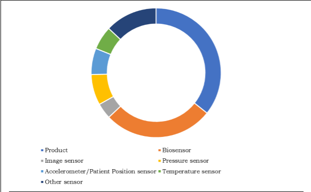Disposable Medical Sensors Market, By Indication, 2016 (%)