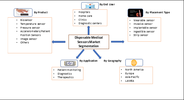Global Disposable Medical Sensors Market Segmentation