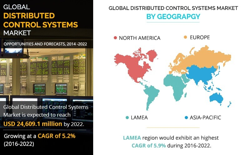 Distributed Control Systems Market