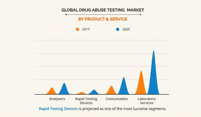drug abuse testing market by product and service