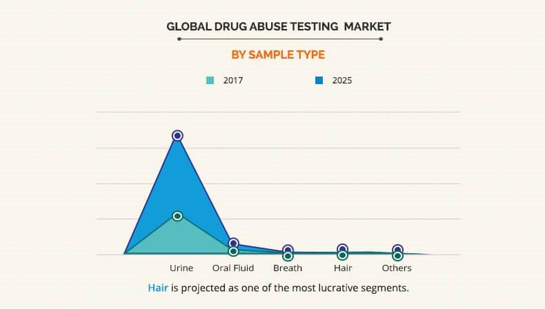 drug abuse testing market by sample type