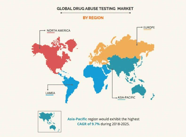drug abuse testing market by region