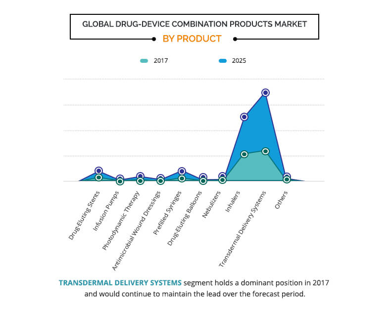 drug device combination products market