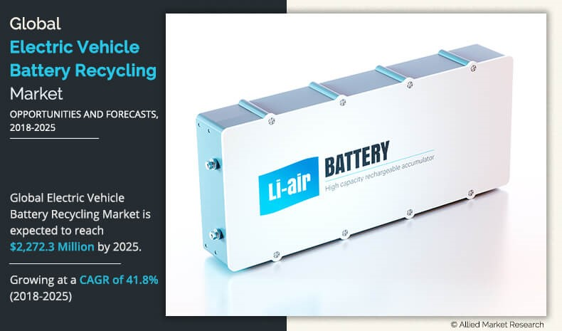 Electric Vehicle Battery Recycling Market Overview