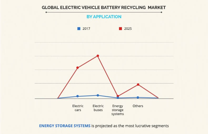 Electric Vehicle Battery Recycling Market by Application
