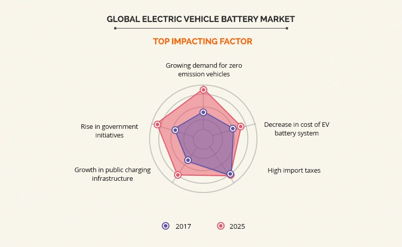 electric vehicle battery market top impacting factor