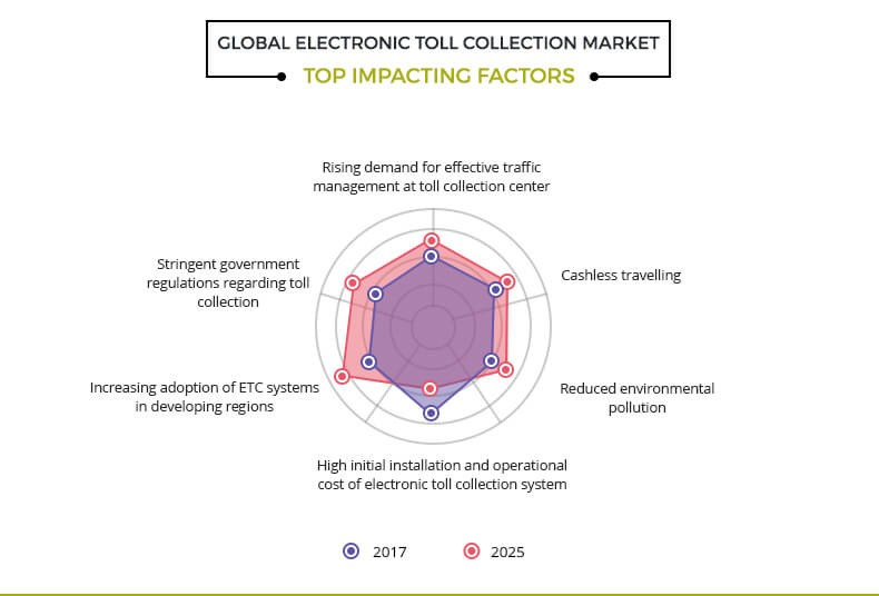 global electronic toll collection market top impacting factors