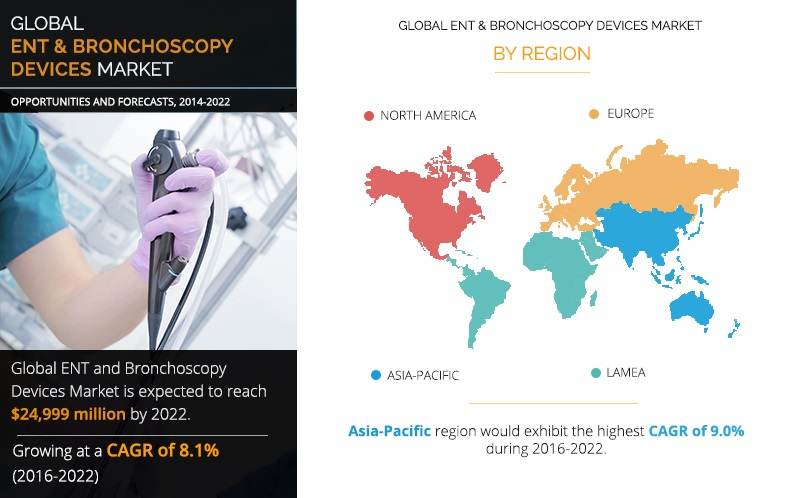ENT and Bronchoscopy Devices Market