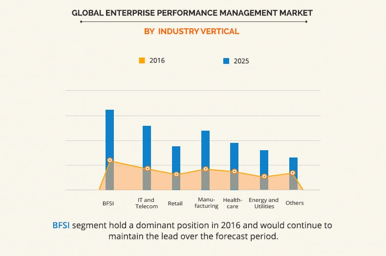 Enterprise Performance Management Market by Industry Vertical