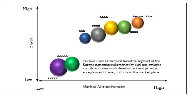 Europe Nanomaterials Market Top Investment Pockets