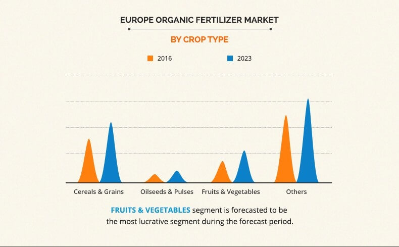 Europe Organic Fertilizer Market Size, Share and Industry