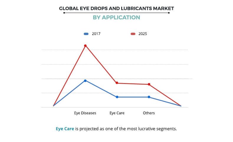Eye Drops and Lubricants Market by Application