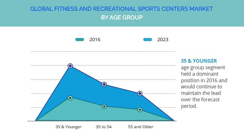 Fitness and Recreational Sports Center Market