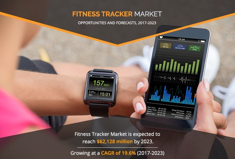 Fitness Trackers Market Size, Share and Growth Analysis