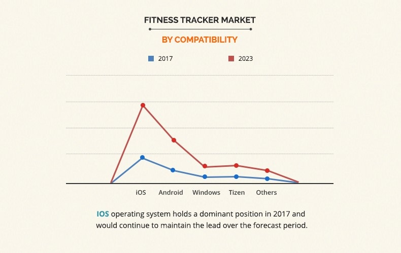 fitness tracker market size share growth and analysis 2022