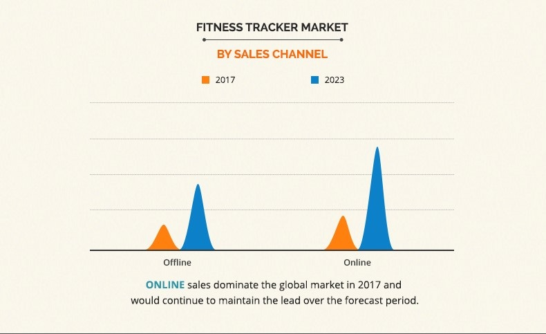 product physical demonstration of the product are some of the major factors which increases sales of fitness tracker through offline sales channels