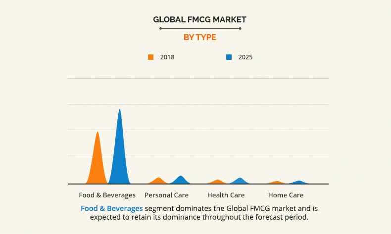 FMCG Market Size & Share | Industry Analysis & Research
