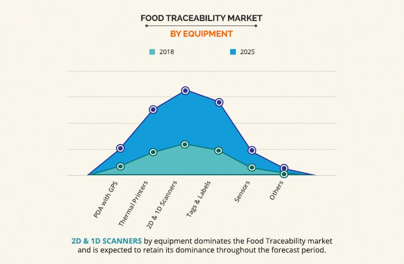 food traceability market by Equipment