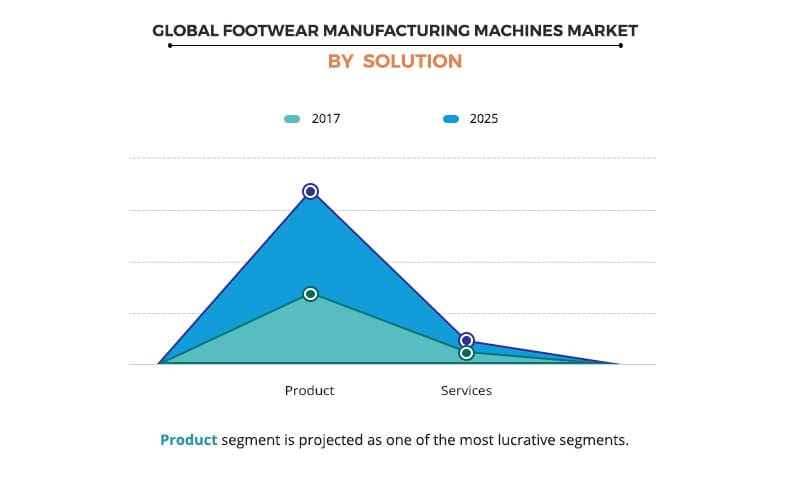 global footwear manufacturing machinery market by solution