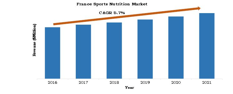 France sports nutrition market revenue 2014-2021