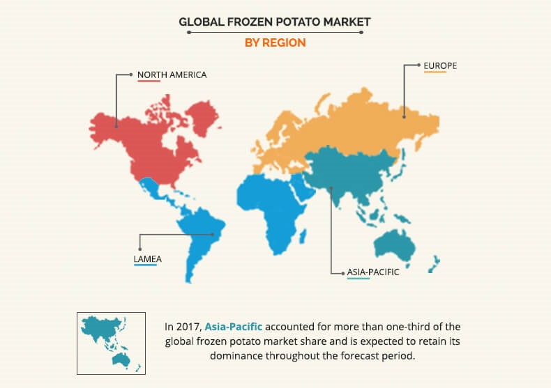 Frozen Potato Market Size, Share and Growth | Industry