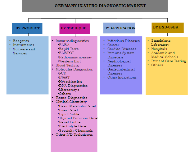 Germany IVD Market Segmentation