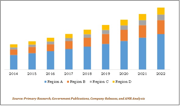 GLOBAL ABLATION DEVICES MARKET REVENUE BY GEOGRAPHY 2014-2022