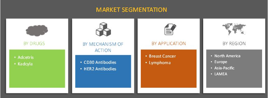 GLOBAL ANTIBODY DRUG CONJUGATES MARKET SEGMENTATION