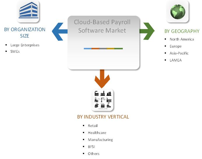GLOBAL CLOUD-BASED PAYROLL SOFTWARE MARKET SEGMENTATION